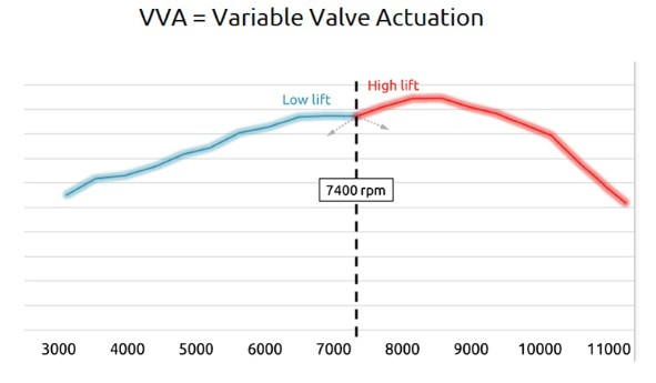 Illustration of how VVA works. (Image from Bennetts)