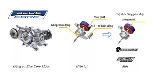 Động cơ và các công nghệ động cơ trên  Yamaha Latte